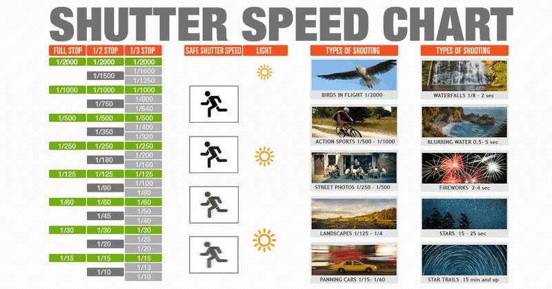 Shutter Speed Chart