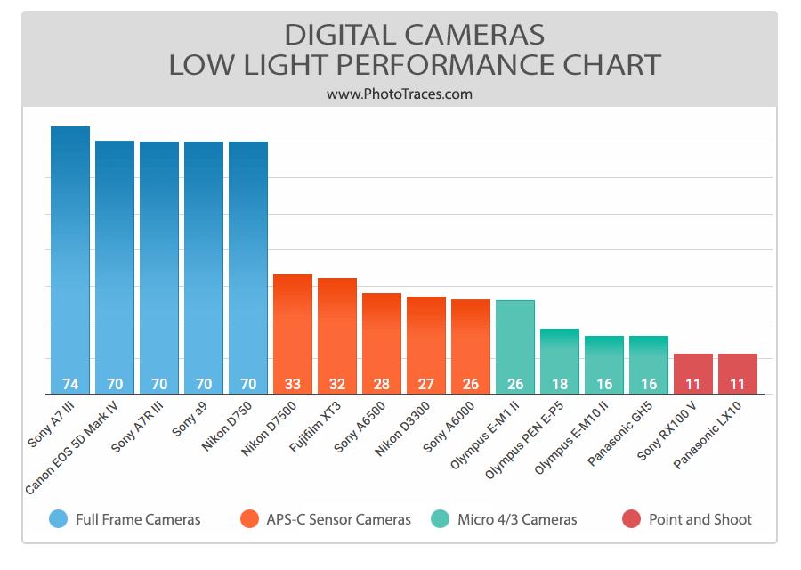 Best Low Light Cameras (Comparison Chart) 1