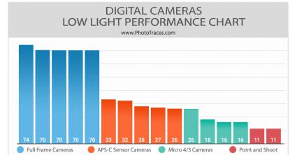 Best Low Light Cameras (Comparison Chart)