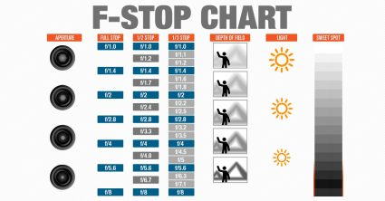 F-Stop Chart Infographic – Aperture in Photography CheatSheet