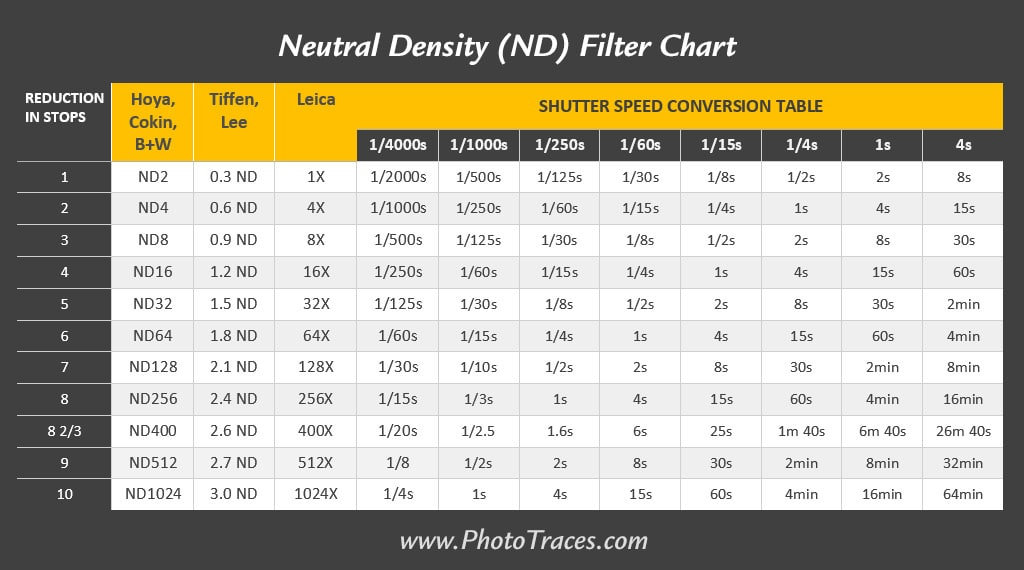 What is an ND Filter? Neutral Density (ND) Filter Chart 6