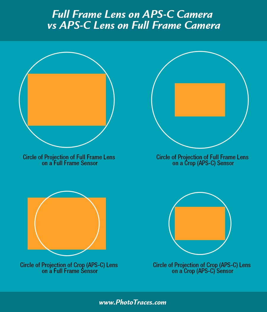 Full Frame Lens on APS-C vs APS-C Lens on Full Frame Explained 1