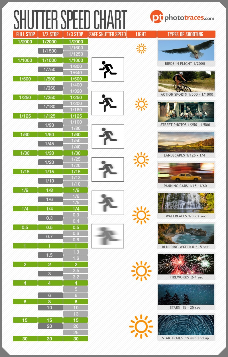 Shutter Speed Chart Infographic