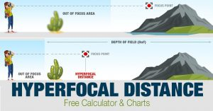 Hyperfocal Distance In-Depth: Free Calculator & Charts