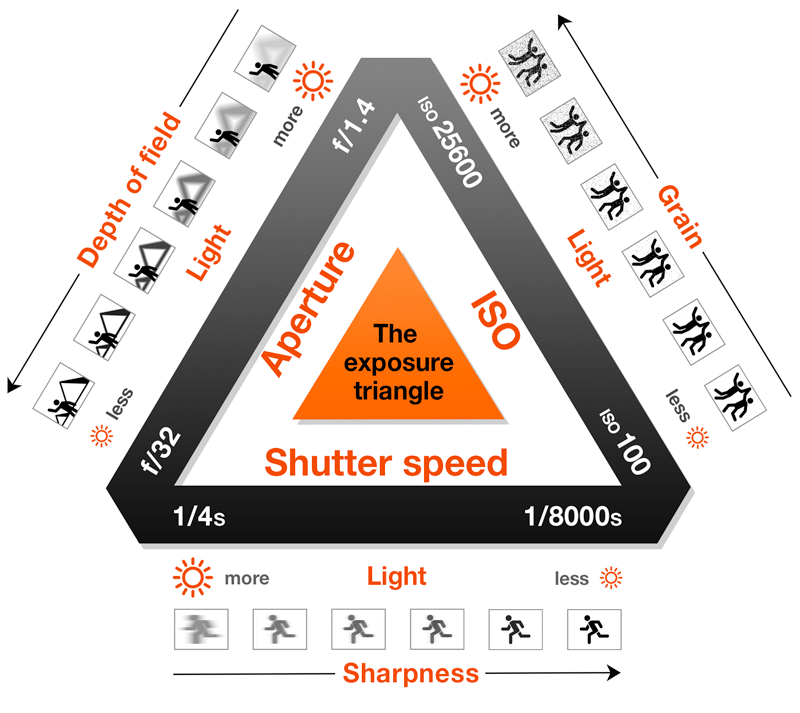 Exposure Triangle: Making Sense of Aperture, Shutter Speed & ISO 2