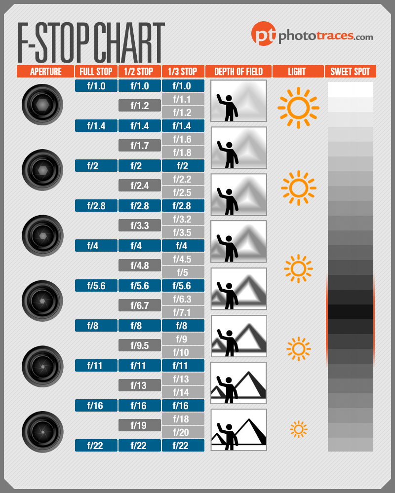 F-Stop Chart Infographic