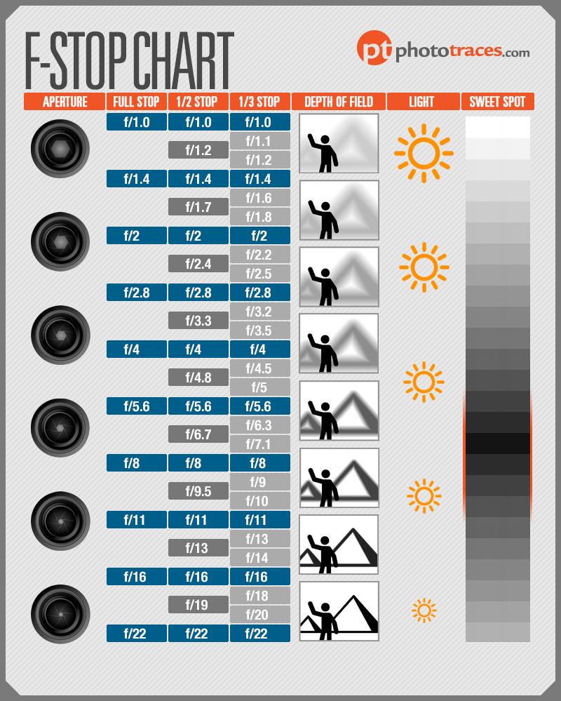 F-Stop Chart Cheat Sheet Infographic