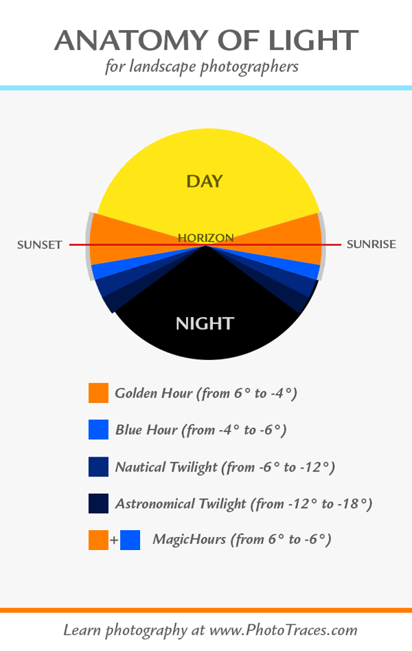 Anatomy of light for travel photography Inforgaphic