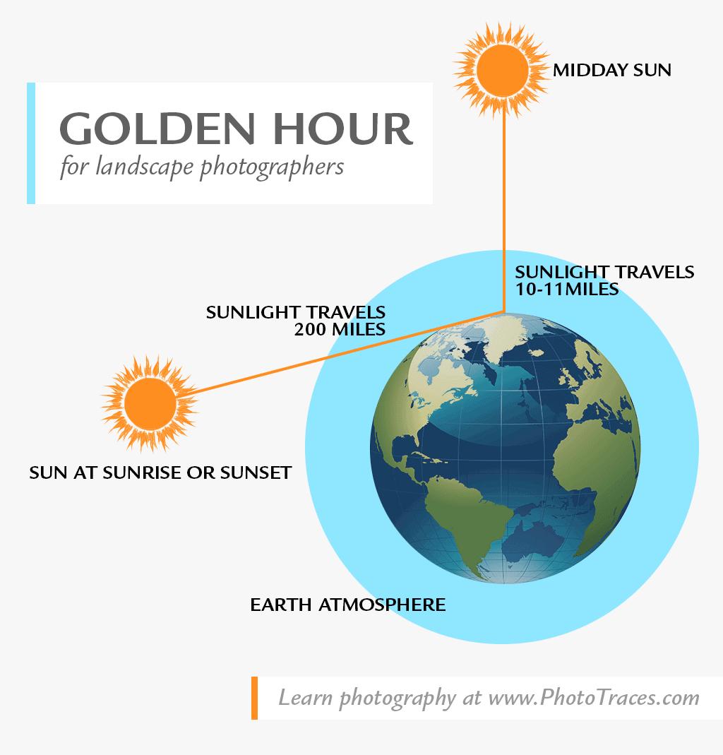 Golden hour Infographic for landscape photographers