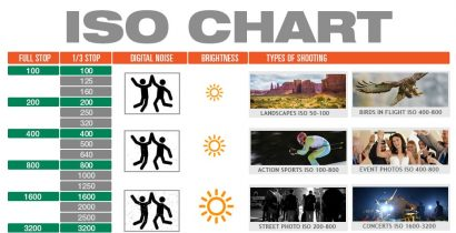 ISO Chart – Cheat Sheet for Controlling Exposure